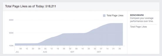 Fb Graph
